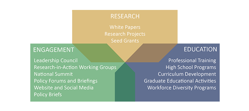 Research, Engagement, and Education Info Graphic